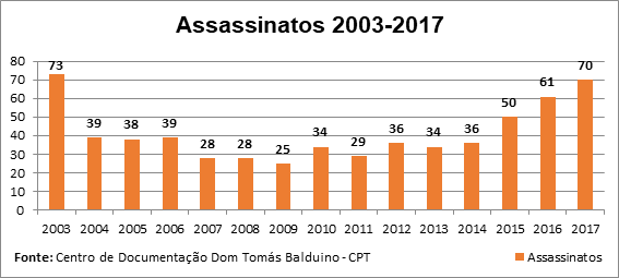 assassinatos no campo: 2003-2017