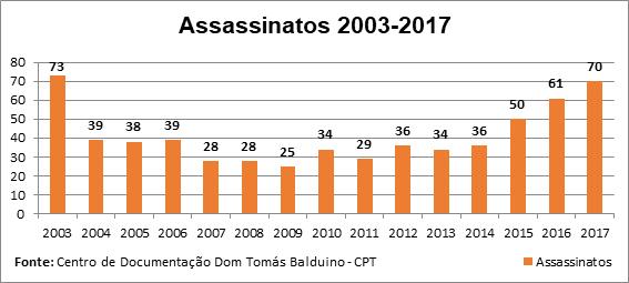 assassinatos no campo: 2003-2017