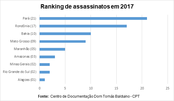 ranking de assassinatos no campo em 2017