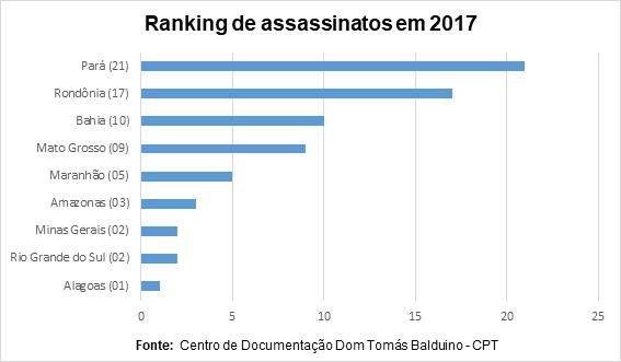 ranking de assassinatos no campo em 2017